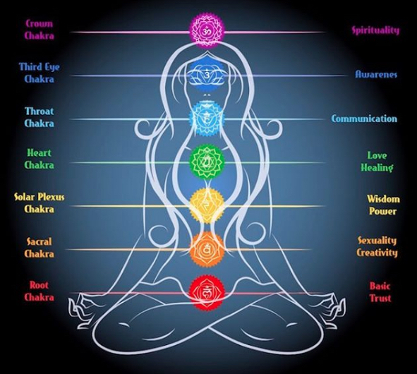 Chakras Meditation Symbols